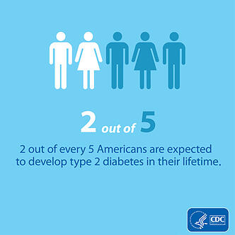 CDC two out of five Americans will develop diabetes