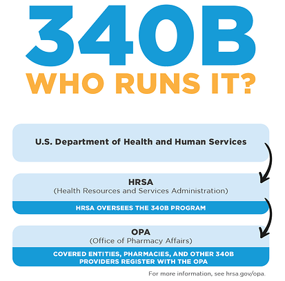 who runs 340b program
